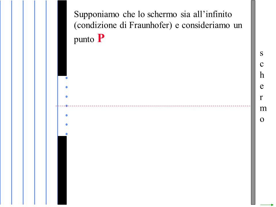 schermoschermo Supponiamo che lo schermo sia allinfinito (condizione di Fraunhofer) e consideriamo un punto P