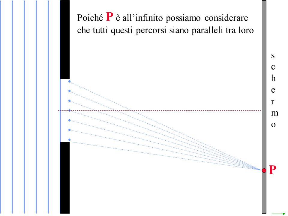 schermoschermo Poiché P è allinfinito possiamo considerare che tutti questi percorsi siano paralleli tra loro P