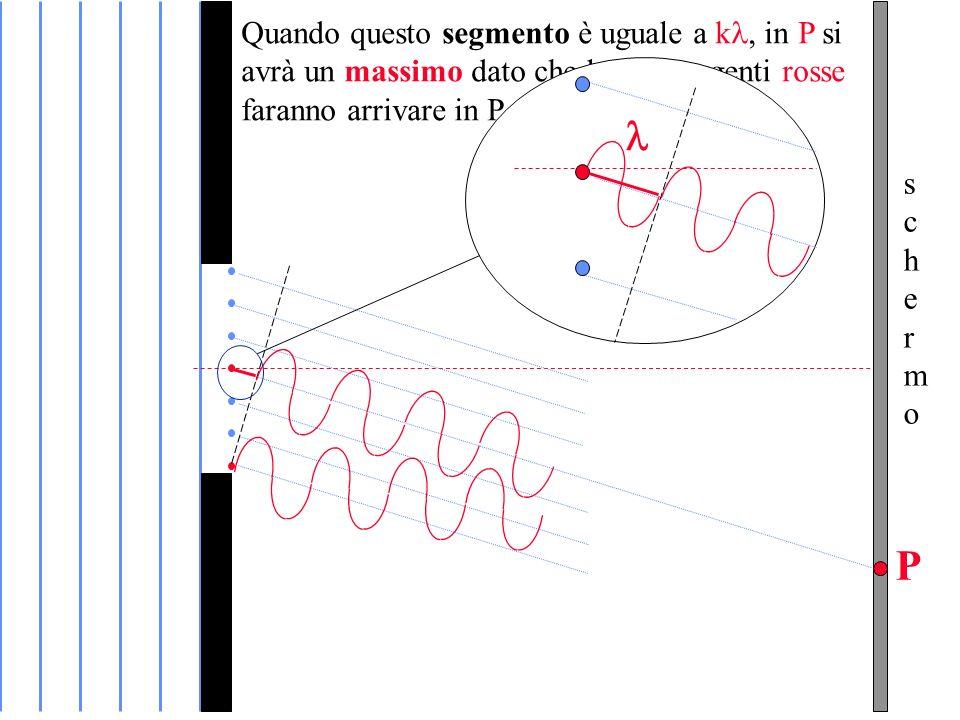 schermoschermo P Quando questo segmento è uguale a k in P si avrà un massimo dato che le due sorgenti rosse faranno arrivare in P onde in fase