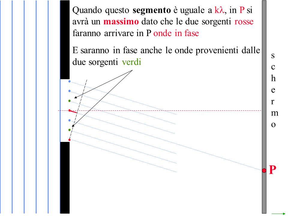 schermoschermo P Quando questo segmento è uguale a k in P si avrà un massimo dato che le due sorgenti rosse faranno arrivare in P onde in fase E saranno in fase anche le onde provenienti dalle due sorgenti verdi