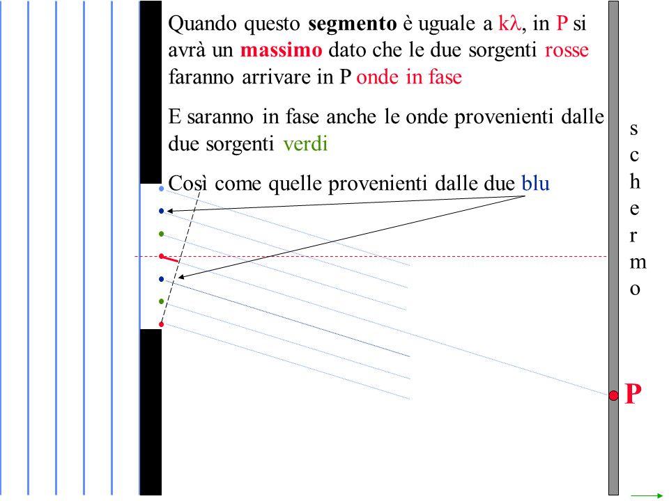 schermoschermo P Quando questo segmento è uguale a k in P si avrà un massimo dato che le due sorgenti rosse faranno arrivare in P onde in fase E saranno in fase anche le onde provenienti dalle due sorgenti verdi Così come quelle provenienti dalle due blu
