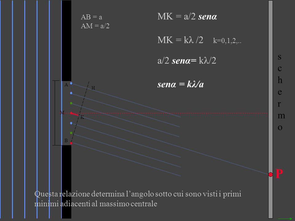 schermoschermo P M K A B H AB = a AM = a/2 MK = a/2 senα MK = kλ /2 k=0,1,2,.. a/2 senα= kλ/2 senα = kλ/a Questa relazione determina langolo sotto cui