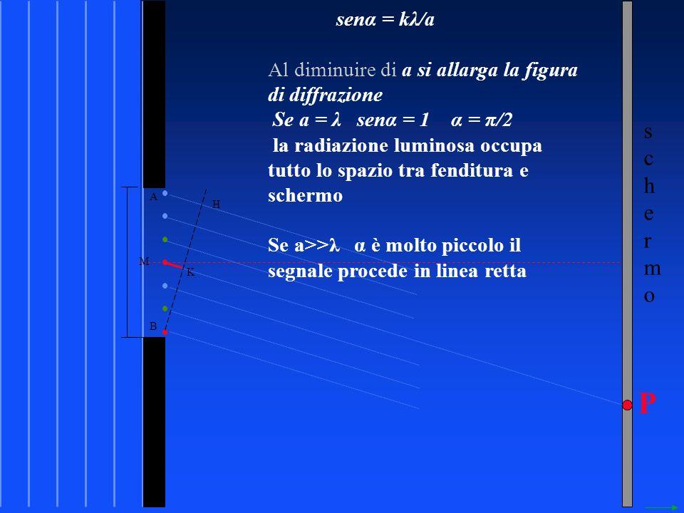 schermoschermo P M K A B H senα = kλ/a Al diminuire di a si allarga la figura di diffrazione Se a = λ senα = 1 α = π/2 la radiazione luminosa occupa tutto lo spazio tra fenditura e schermo Se a>>λ α è molto piccolo il segnale procede in linea retta