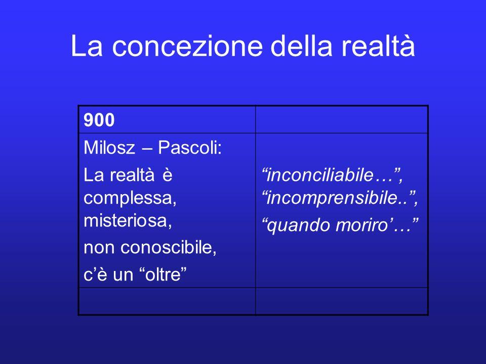 La concezione della realtà 900 Milosz – Pascoli: La realtà è complessa, misteriosa, non conoscibile, cè un oltre inconciliabile…, incomprensibile.., q