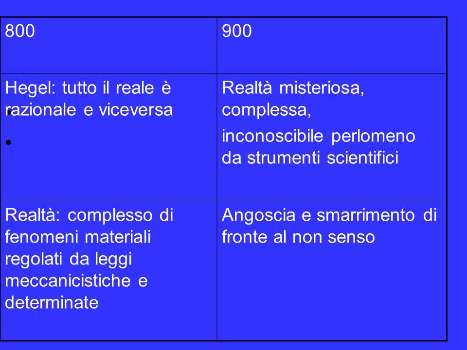 La concezione della realtà 900 Milosz – Pascoli: La realtà è complessa, misteriosa, non conoscibile, cè un oltre inconciliabile…, incomprensibile.., quando moriro…