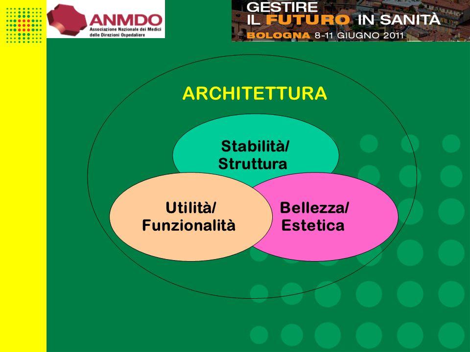 3 Stabilità/ Struttura Bellezza/ Estetica Utilità/ Funzionalità ARCHITETTURA