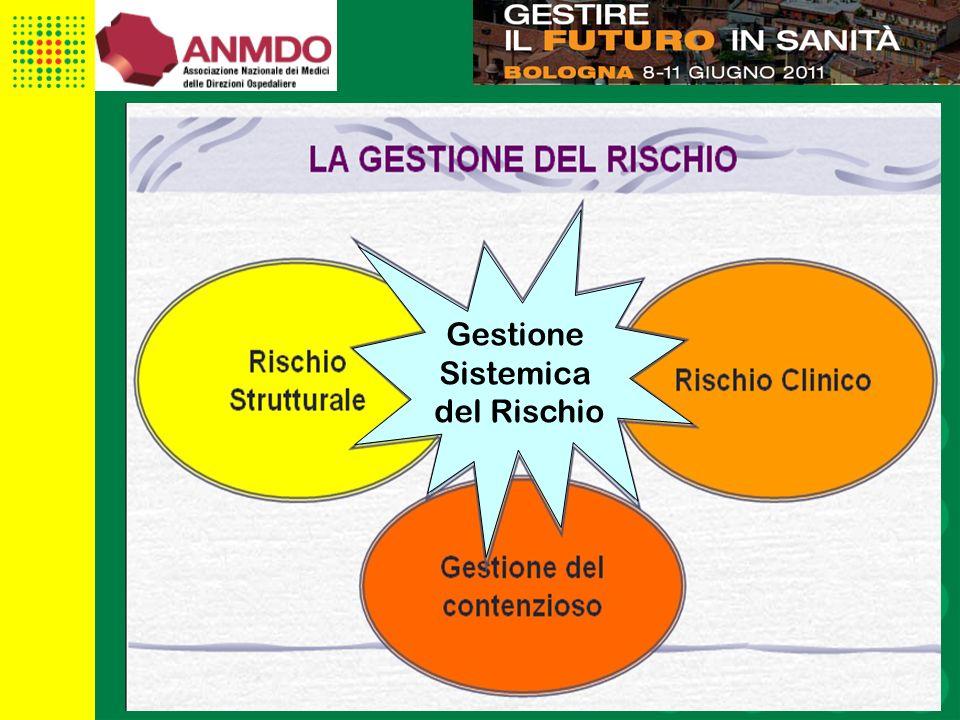 6 Gestione Sistemica del Rischio