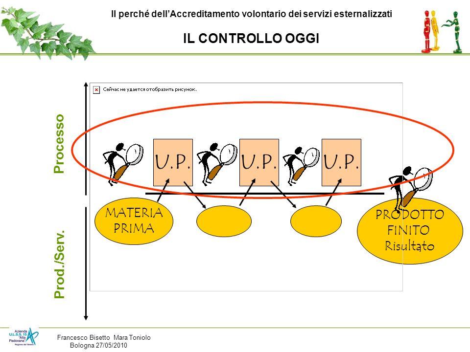 Processo Prod./Serv. U.P. MATERIA PRIMA PRODOTTO FINITO Risultato Il perché dellAccreditamento volontario dei servizi esternalizzati IL CONTROLLO OGGI