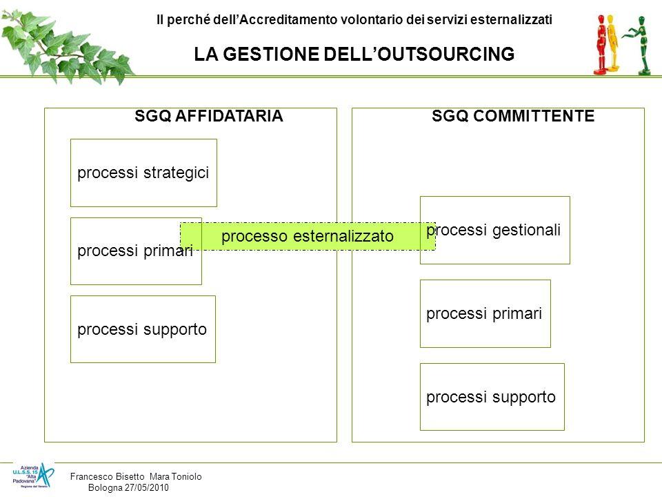 Il perché dellAccreditamento volontario dei servizi esternalizzati LA GESTIONE DELLOUTSOURCING processi strategici processi supporto processi primari