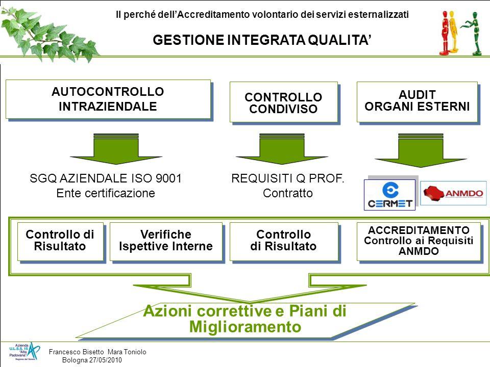 CONTROLLO CONDIVISO Azioni correttive e Piani di Miglioramento AUTOCONTROLLO INTRAZIENDALE Controllo di Risultato Verifiche Ispettive Interne Controll