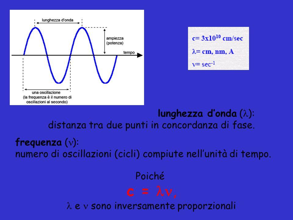 lunghezza donda ( ): distanza tra due punti in concordanza di fase. Poiché c =, e sono inversamente proporzionali frequenza ( ): numero di oscillazion