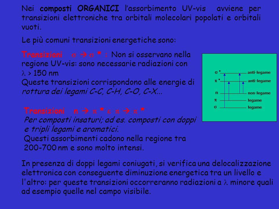Transizioni * : Non si osservano nella regione UV-vis: sono necessarie radiazioni con > 150 nm Queste transizioni corrispondono alle energie di rottur