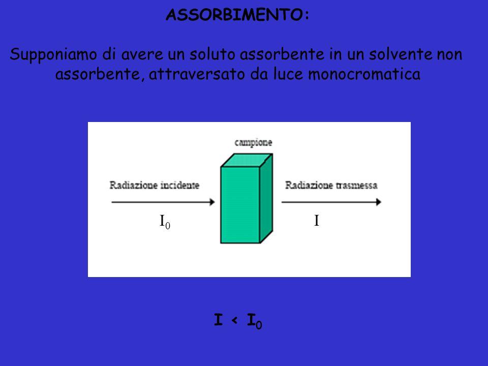 II0I0 ASSORBIMENTO: Supponiamo di avere un soluto assorbente in un solvente non assorbente, attraversato da luce monocromatica I < I 0