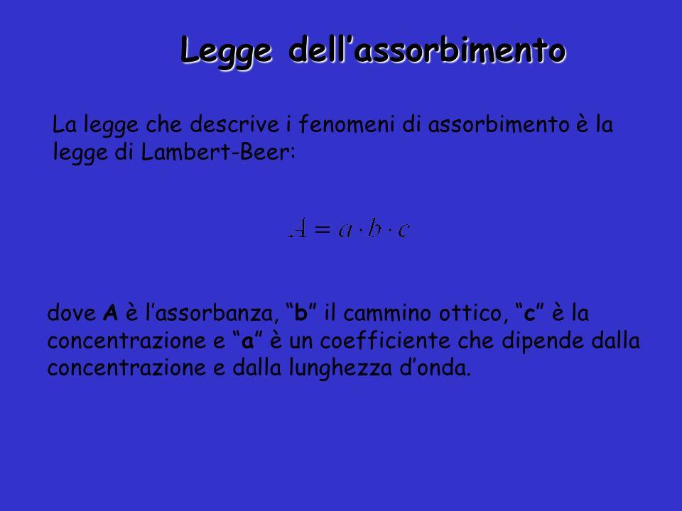 Legge dellassorbimento La legge che descrive i fenomeni di assorbimento è la legge di Lambert-Beer: dove A è lassorbanza, b il cammino ottico, c è la