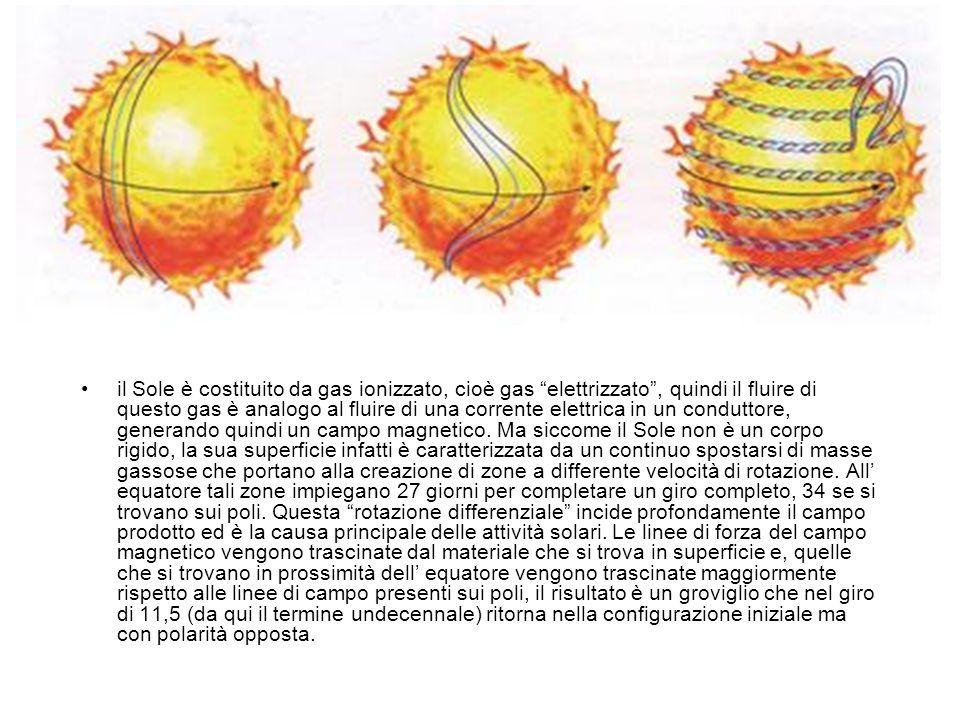 il Sole è costituito da gas ionizzato, cioè gas elettrizzato, quindi il fluire di questo gas è analogo al fluire di una corrente elettrica in un condu