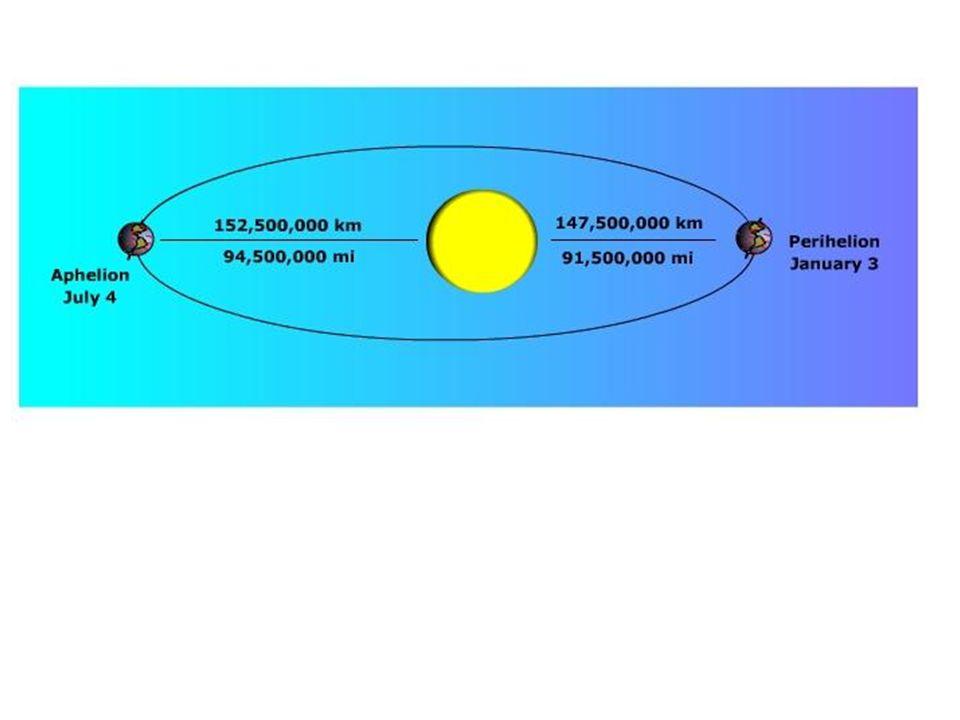 Effetto fionda gravitazionale di Giove sulla sonda Ulysses (1990)