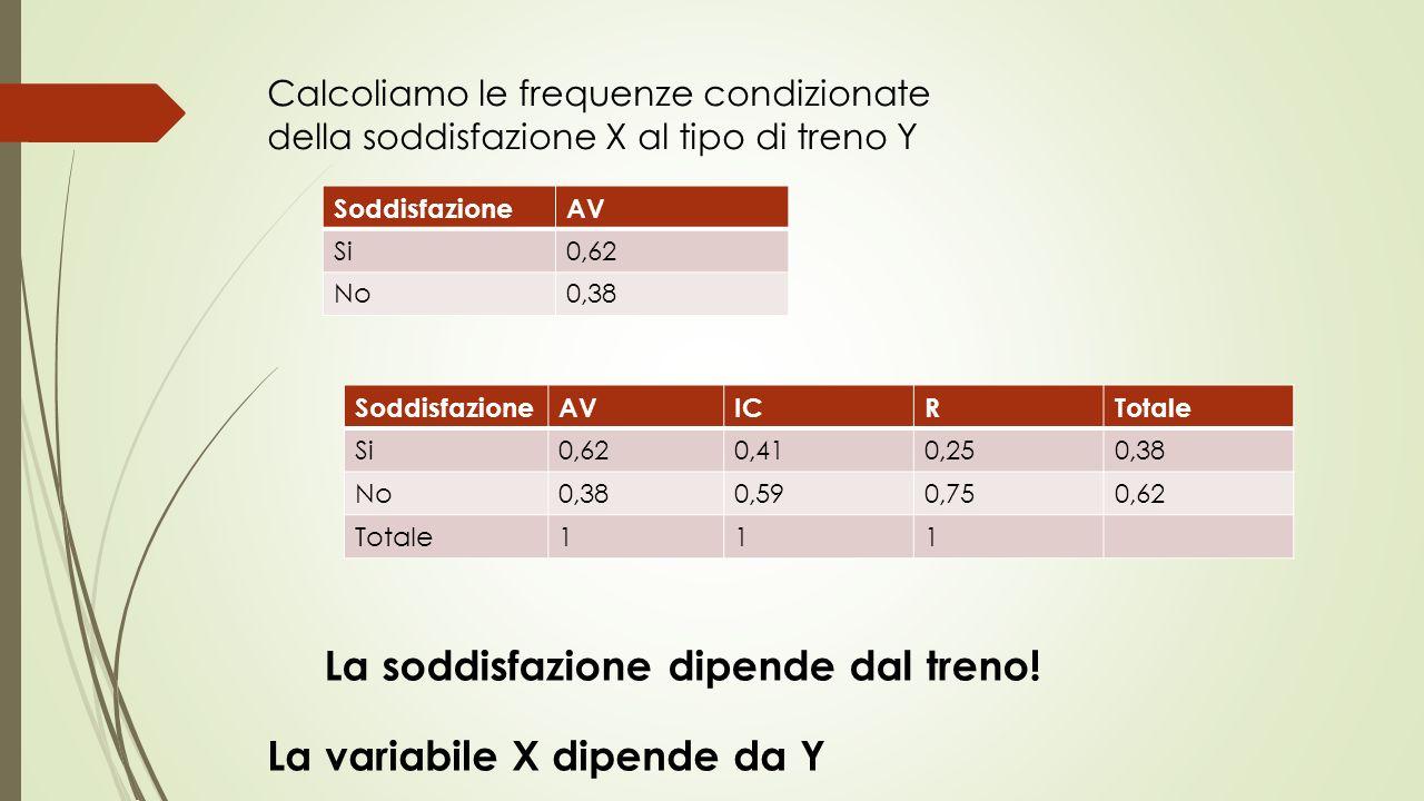 Calcoliamo le frequenze condizionate della soddisfazione X al tipo di treno Y SoddisfazioneAV Si0,62 No0,38 SoddisfazioneAVICRTotale Si0,620,410,250,38 No0,380,590,750,62 Totale111 La soddisfazione dipende dal treno.
