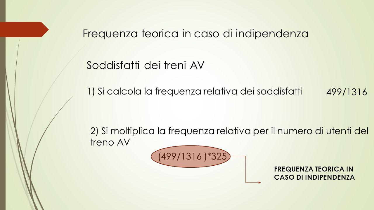 Frequenza teorica in caso di indipendenza 1) Si calcola la frequenza relativa dei soddisfatti Soddisfatti dei treni AV 2) Si moltiplica la frequenza relativa per il numero di utenti del treno AV 499/1316 (499/1316 )*325 FREQUENZA TEORICA IN CASO DI INDIPENDENZA
