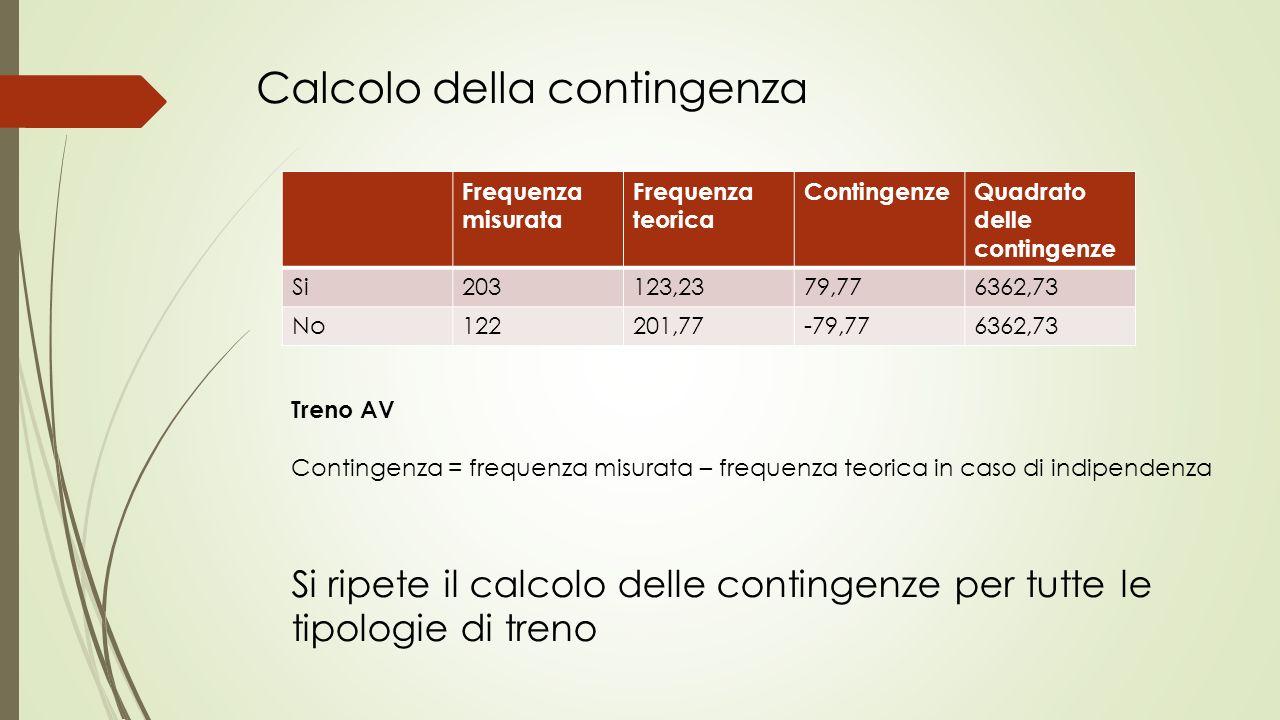 Calcolo della contingenza Frequenza misurata Frequenza teorica ContingenzeQuadrato delle contingenze Si203123,2379,776362,73 No122201,77-79,776362,73 Contingenza = frequenza misurata – frequenza teorica in caso di indipendenza Treno AV Si ripete il calcolo delle contingenze per tutte le tipologie di treno
