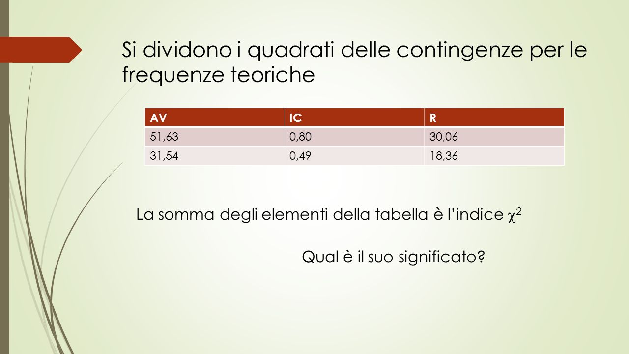 AVICR 51,630,8030,06 31,540,4918,36 Si dividono i quadrati delle contingenze per le frequenze teoriche La somma degli elementi della tabella è lindice 2 Qual è il suo significato?