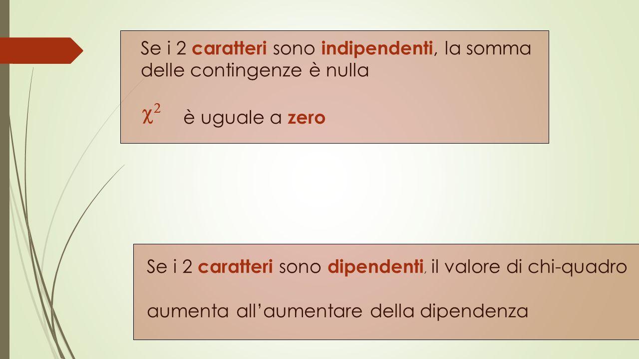 Se i 2 caratteri sono indipendenti, la somma delle contingenze è nulla è uguale a zero Se i 2 caratteri sono dipendenti, il valore di chi-quadro aumenta allaumentare della dipendenza
