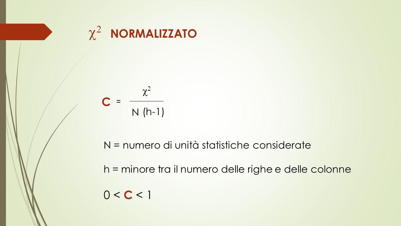 NORMALIZZATO C = N (h-1) N = numero di unità statistiche considerate h = minore tra il numero delle righe e delle colonne 0 < C < 1