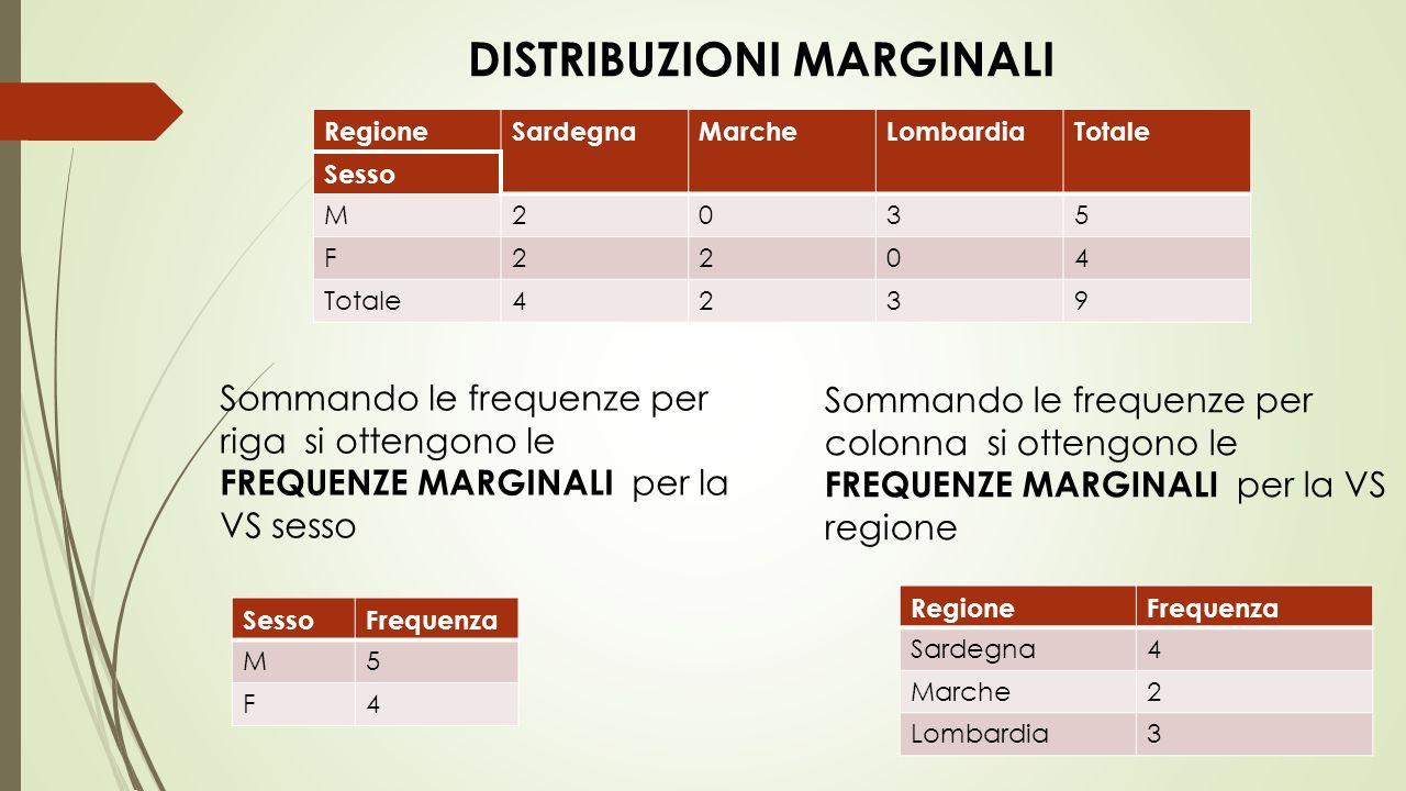 RegioneSardegnaMarcheLombardiaTotale Sesso M2035 F2204 Totale4239 SessoFrequenza M5 F4 RegioneFrequenza Sardegna4 Marche2 Lombardia3 DISTRIBUZIONI MARGINALI Sommando le frequenze per riga si ottengono le FREQUENZE MARGINALI per la VS sesso Sommando le frequenze per colonna si ottengono le FREQUENZE MARGINALI per la VS regione