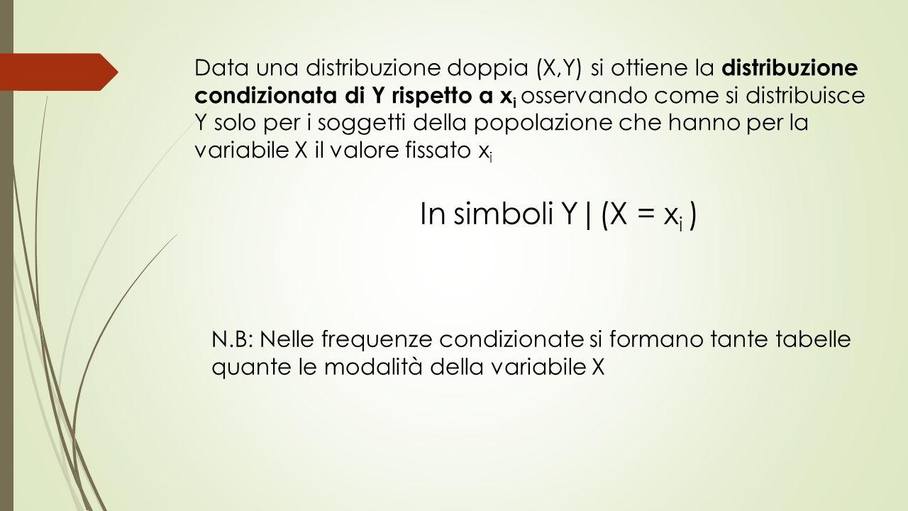 Data una distribuzione doppia (X,Y) si ottiene la distribuzione condizionata di Y rispetto a x i osservando come si distribuisce Y solo per i soggetti della popolazione che hanno per la variabile X il valore fissato x i In simboli Y|(X = x i ) N.B: Nelle frequenze condizionate si formano tante tabelle quante le modalità della variabile X