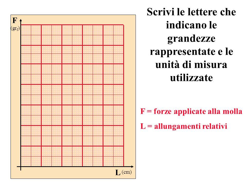 Scrivi le lettere che indicano le grandezze rappresentate e le unità di misura utilizzate F (gr f ) L (cm) F = forze applicate alla molla L = allungam