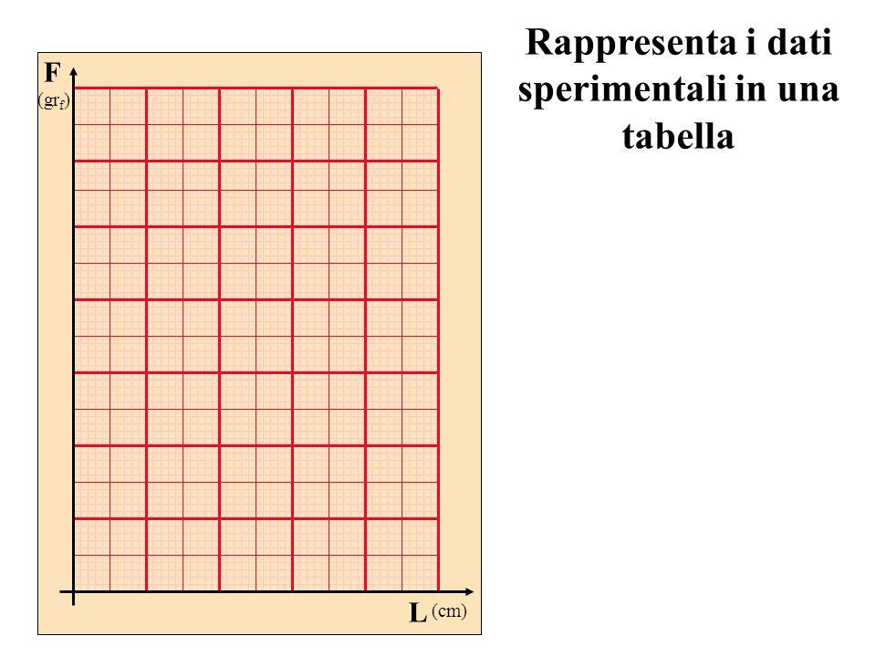 Rappresenta i dati sperimentali in una tabella F (gr f ) L (cm)