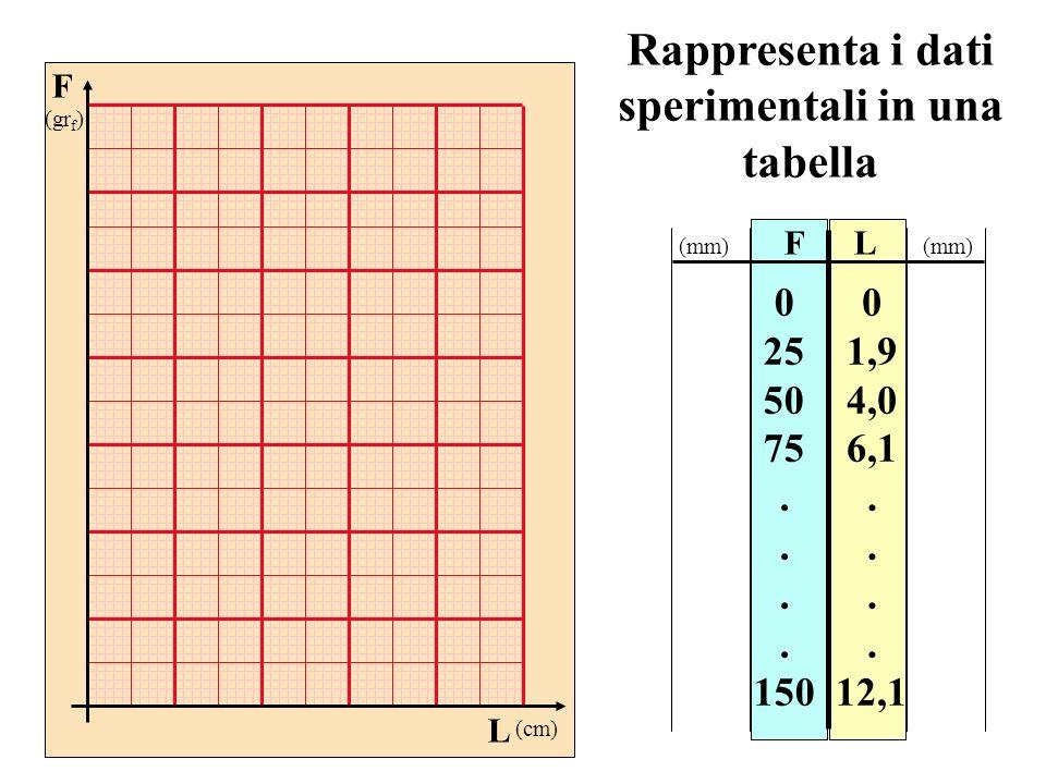 Rappresenta i dati sperimentali in una tabella FL 0 25 50 75. 150 0 1,9 4,0 6,1. 12,1 (mm) F (gr f ) L (cm)