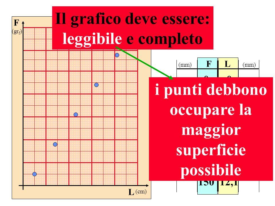 F (gr f ) L (cm) FL 0 25 50 75. 150 0 1,9 4,0 6,1. 12,1 Il grafico deve essere: leggibile e completo i punti debbono occupare la maggior superficie po