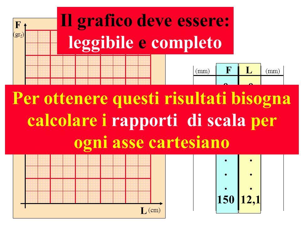 F (gr f ) L (cm) FL 0 25 50 75. 150 0 1,9 4,0 6,1. 12,1 Il grafico deve essere: leggibile e completo Per ottenere questi risultati bisogna calcolare i