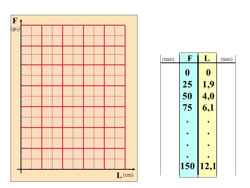 FL 0 25 50 75. 150 0 1,9 4,0 6,1. 12,1 (mm) F (gr f ) L (cm)