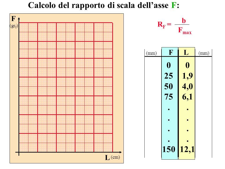 FL 0 25 50 75. 150 0 1,9 4,0 6,1. 12,1 Calcolo del rapporto di scala dellasse F: R F = b F max (mm) F (gr f ) L (cm)