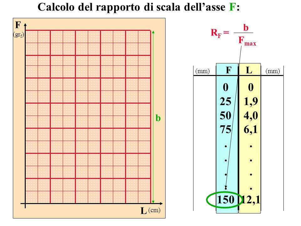 FL 0 25 50 75. 150 0 1,9 4,0 6,1. 12,1 Calcolo del rapporto di scala dellasse F: R F = b F max (mm) F (gr f ) L (cm) b