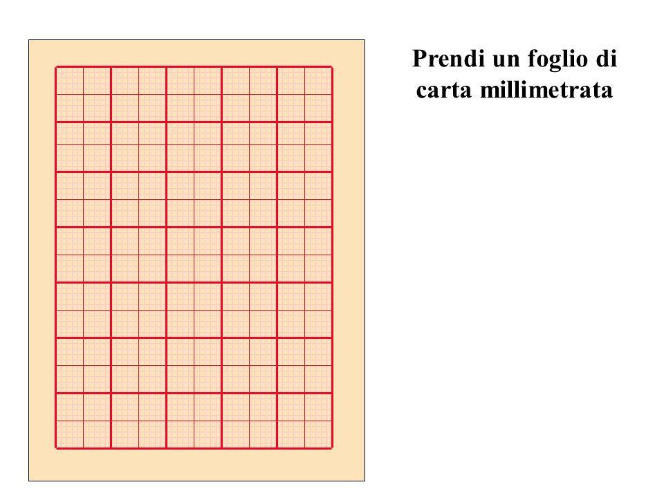 Rappresenta i dati sperimentali in una tabella FL (mm) F (gr f ) L (cm) ESEMPIO
