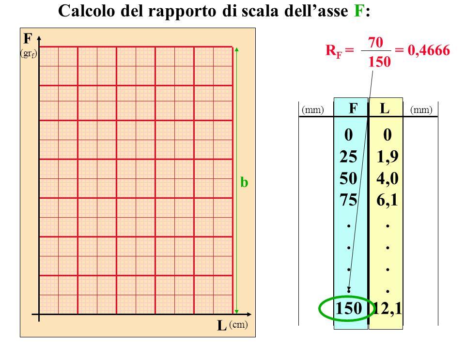 FL 0 25 50 75. 150 0 1,9 4,0 6,1. 12,1 Calcolo del rapporto di scala dellasse F: R F = 70 150 = 0,4666 (mm) F (gr f ) L (cm) b