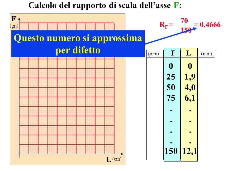 F (gr f ) L (cm) FL 0 25 50 75. 150 0 1,9 4,0 6,1. 12,1 Calcolo del rapporto di scala dellasse F: R F = 70 150 = 0,4666 Questo numero si approssima pe