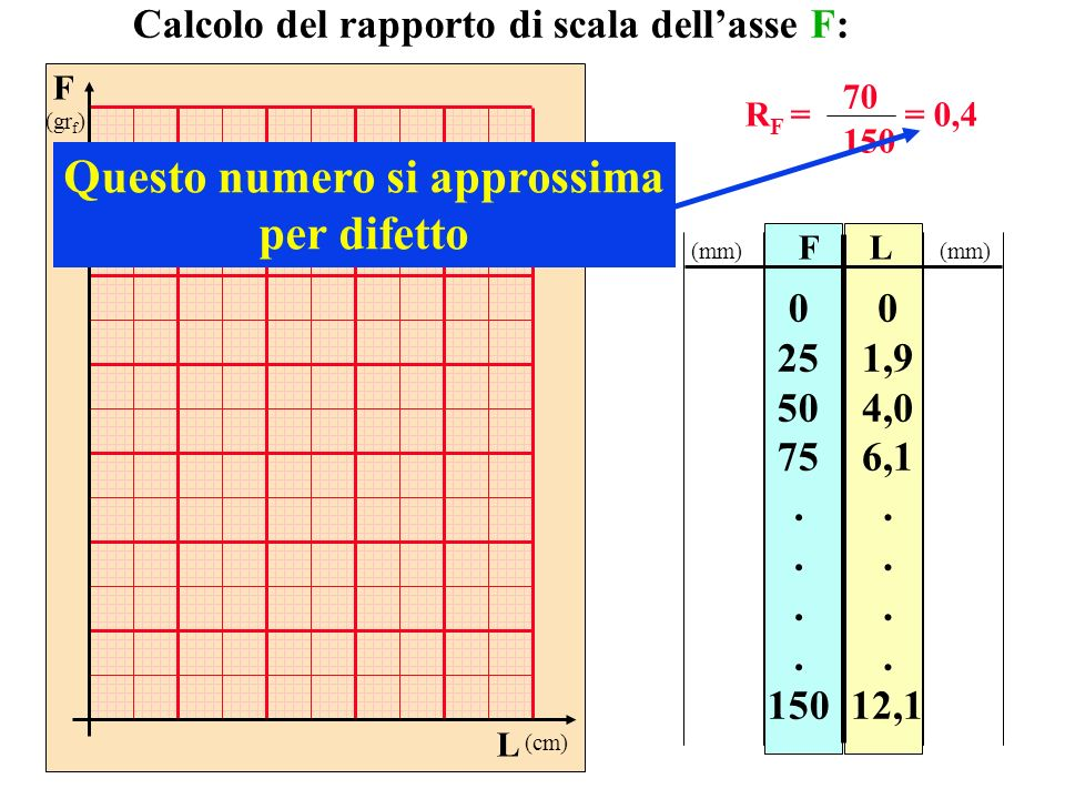 F (gr f ) L (cm) FL 0 25 50 75. 150 0 1,9 4,0 6,1. 12,1 Calcolo del rapporto di scala dellasse F: R F = 70 150 = 0,4 Questo numero si approssima per d