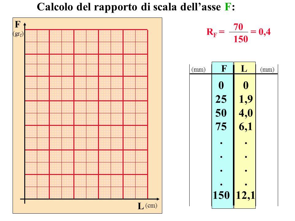 FL 0 25 50 75. 150 0 1,9 4,0 6,1. 12,1 Calcolo del rapporto di scala dellasse F: R F = 70 150 = 0,4 (mm) F (gr f ) L (cm)