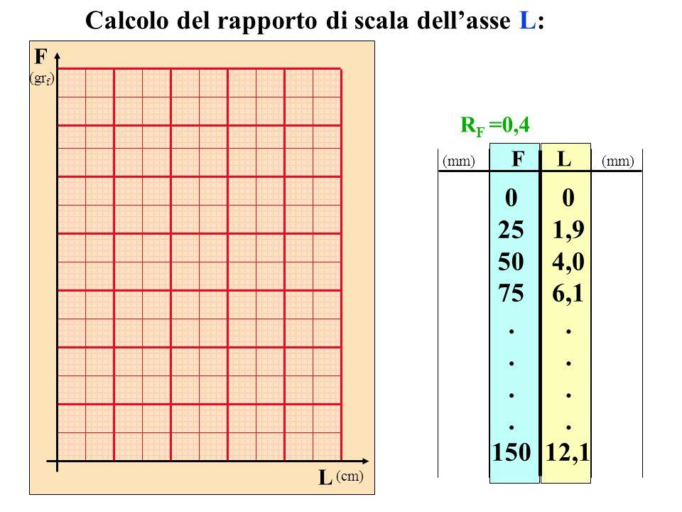 FL 0 25 50 75. 150 0 1,9 4,0 6,1. 12,1 Calcolo del rapporto di scala dellasse L: (mm) F (gr f ) L (cm) R F =0,4