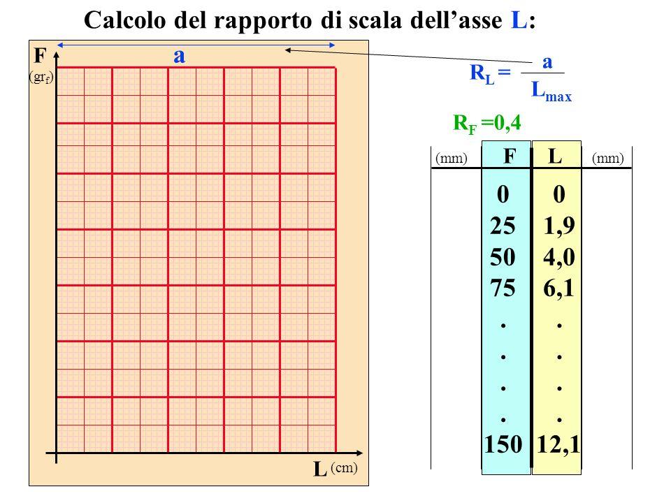 F (gr f ) L (cm) FL 0 25 50 75. 150 0 1,9 4,0 6,1. 12,1 Calcolo del rapporto di scala dellasse L: R L = a L max a (mm) R F =0,4
