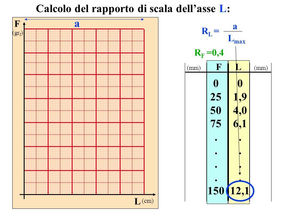 FL 0 25 50 75. 150 0 1,9 4,0 6,1. 12,1 Calcolo del rapporto di scala dellasse L: R L = a L max (mm) F (gr f ) L (cm) a R F =0,4