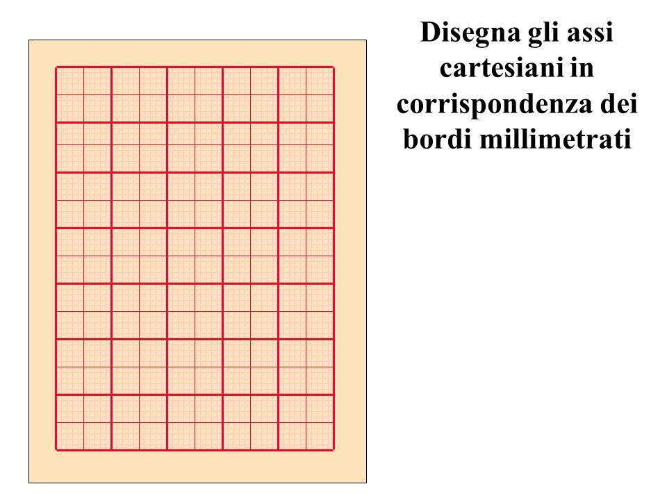 Rappresenta i dati sperimentali in una tabella FL (mm) F (gr f ) L (cm)