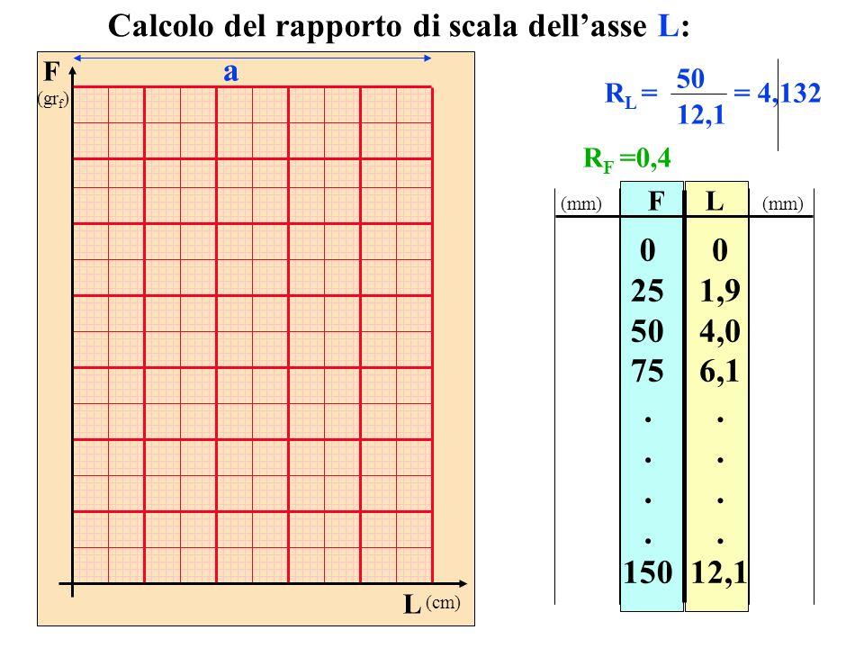 FL 0 25 50 75. 150 0 1,9 4,0 6,1. 12,1 Calcolo del rapporto di scala dellasse L: R L = 50 12,1 = 4,132 (mm) F (gr f ) L (cm) a R F =0,4