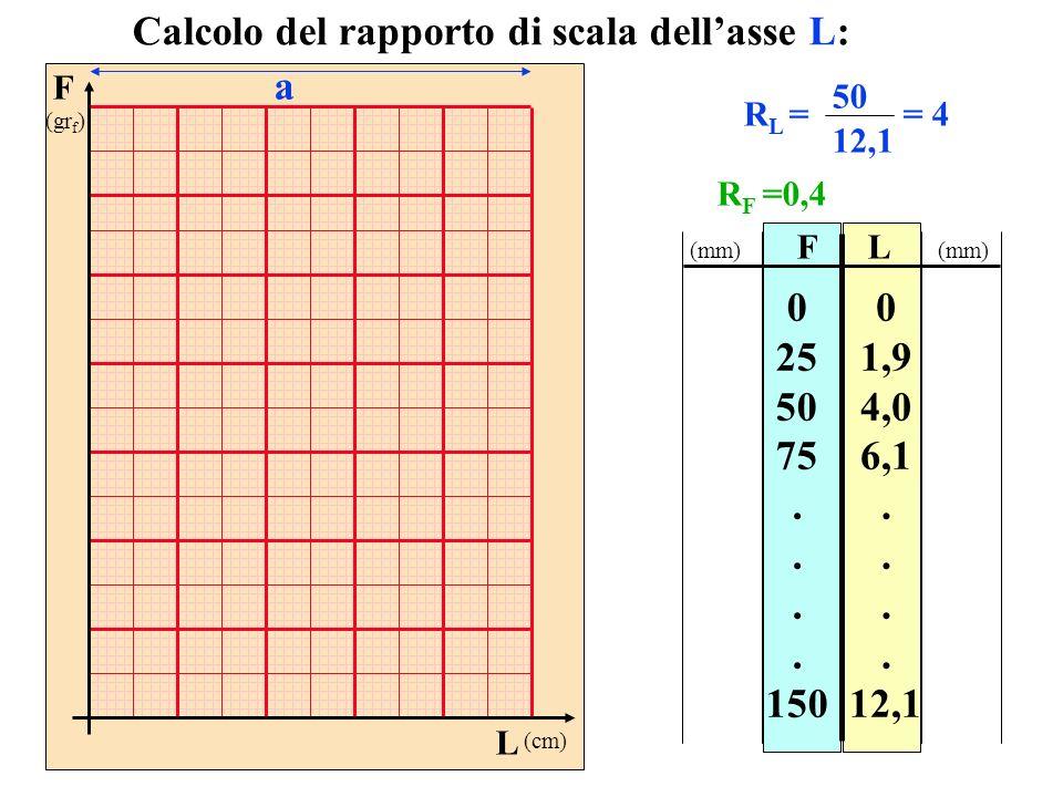 FL 0 25 50 75. 150 0 1,9 4,0 6,1. 12,1 Calcolo del rapporto di scala dellasse L: R L = 50 12,1 = 4 (mm) F (gr f ) L (cm) a R F =0,4