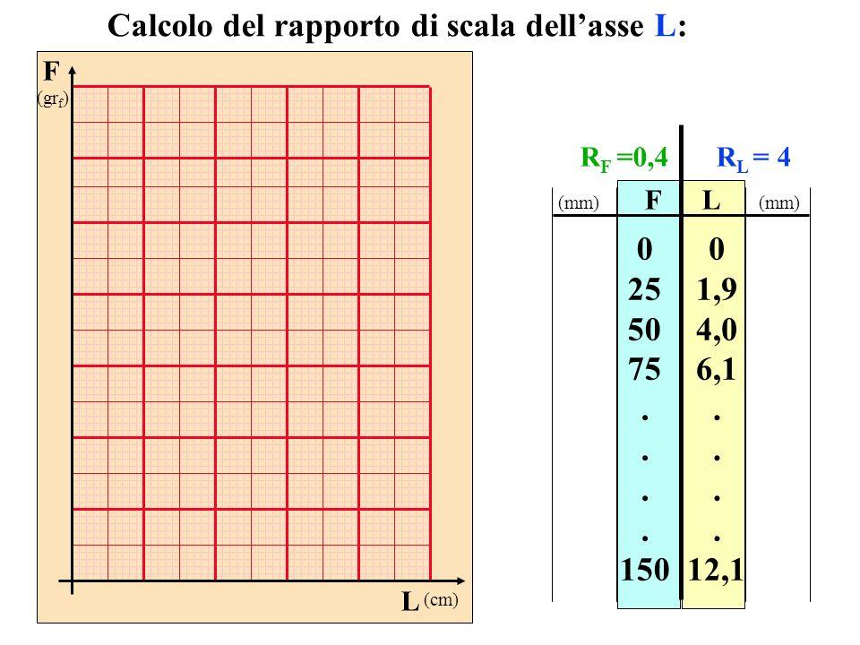 FL 0 25 50 75. 150 0 1,9 4,0 6,1. 12,1 Calcolo del rapporto di scala dellasse L: R L = 4 (mm) F (gr f ) L (cm) R F =0,4
