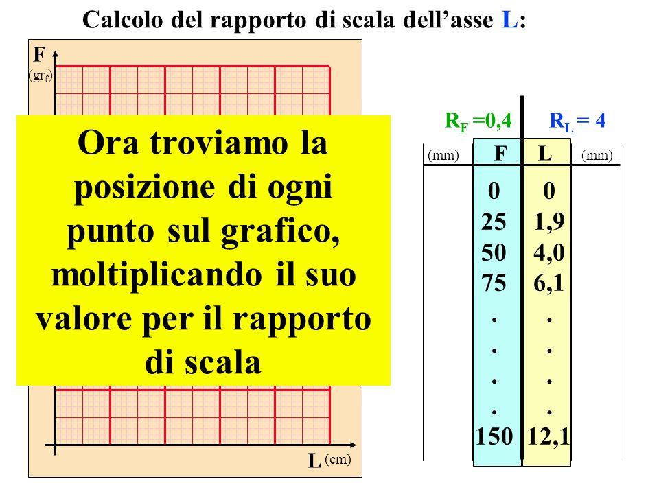 F (gr f ) L (cm) FL 0 25 50 75. 150 0 1,9 4,0 6,1. 12,1 Calcolo del rapporto di scala dellasse L: Ora troviamo la posizione di ogni punto sul grafico,