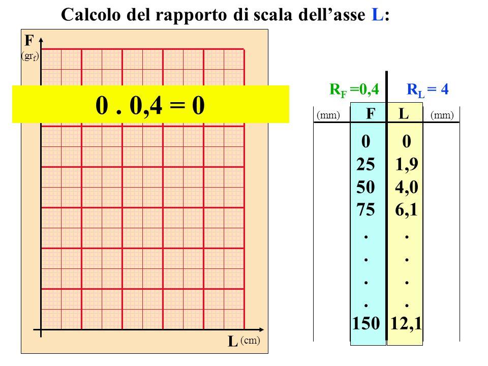 F (gr f ) L (cm) FL 0 25 50 75. 150 0 1,9 4,0 6,1. 12,1 Calcolo del rapporto di scala dellasse L: 0. 0,4 = 0 (mm) R F =0,4R L = 4